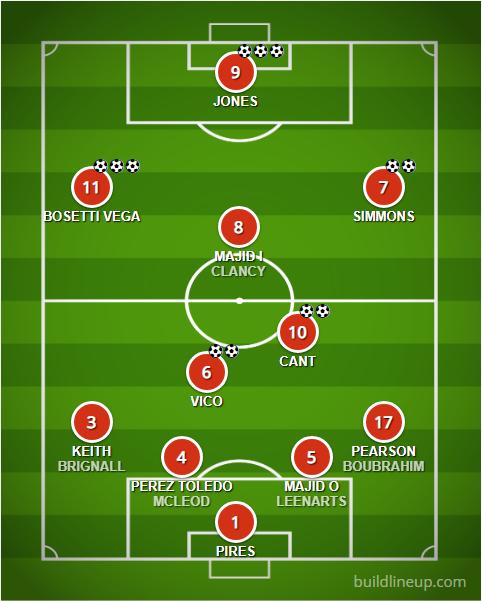 FCB Lineup versus Amiviajes 03-11-2018