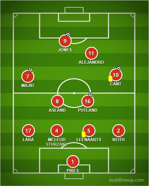 FC Británico de Madrid Lineup versus Unión Selección 02/02/2019